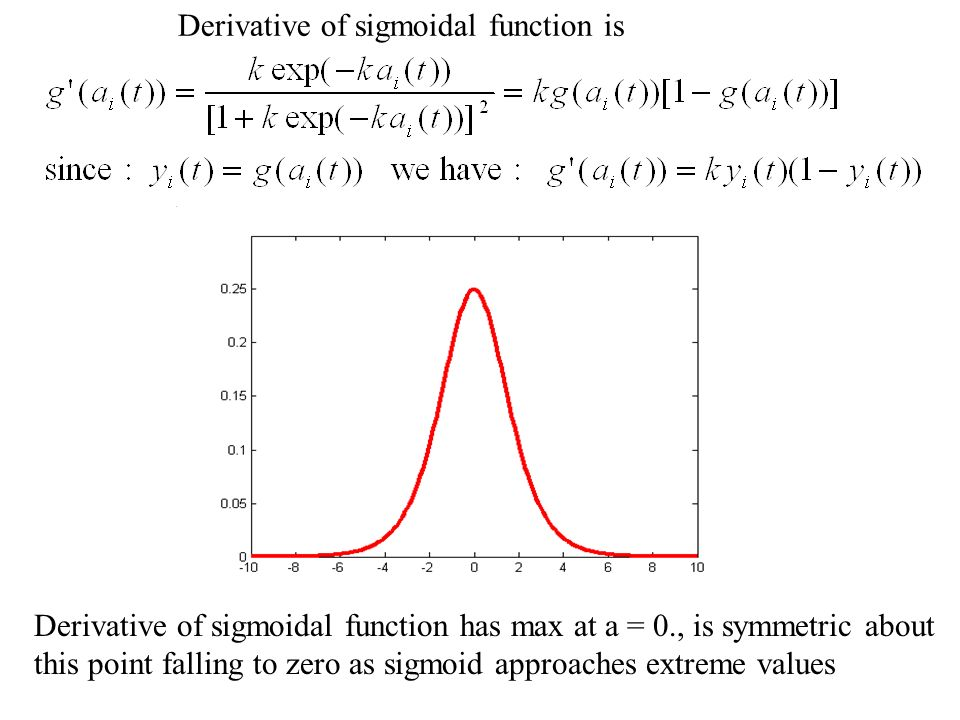Derivative of sigmoidal function is Derivative of sigmoidal function has max at a = 0., is symmetric about this point falling to zero as sigmoid appro