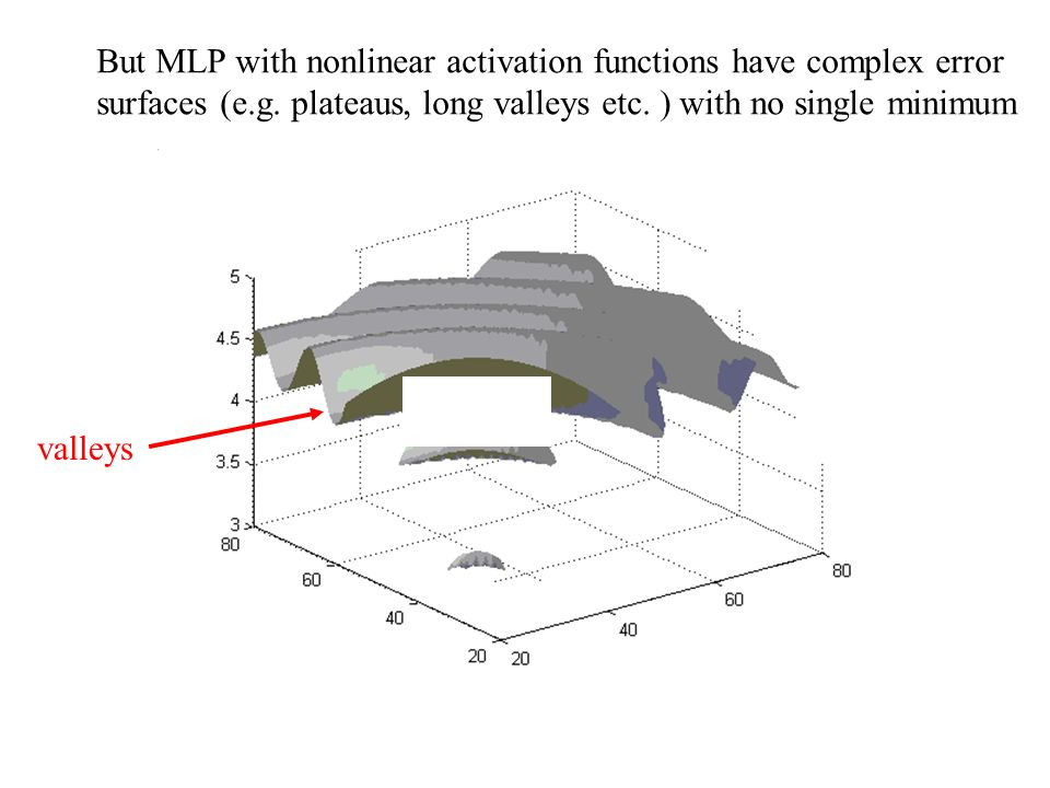 But MLP with nonlinear activation functions have complex error surfaces (e.g. plateaus, long valleys etc. ) with no single minimum valleys