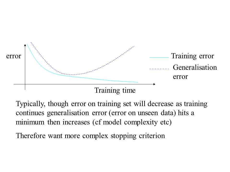 Typically, though error on training set will decrease as training continues generalisation error (error on unseen data) hits a minimum then increases