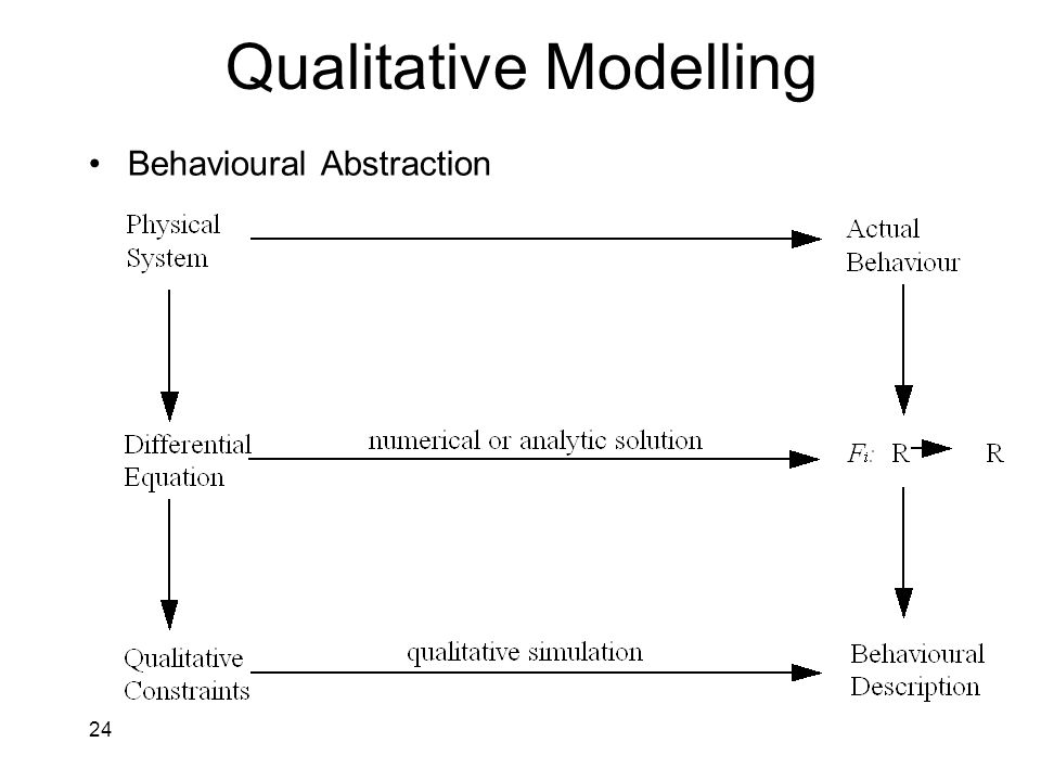 24 Qualitative Modelling Behavioural Abstraction