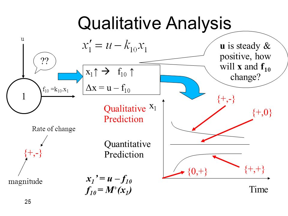 25 Qualitative Analysis ?? x 1 f 10 Δx = u – f 10 Time x1x1 {+,0} {+,+} {+,-} {0,+} u is steady & positive, how will x and f 10 change? Qualitative Pr