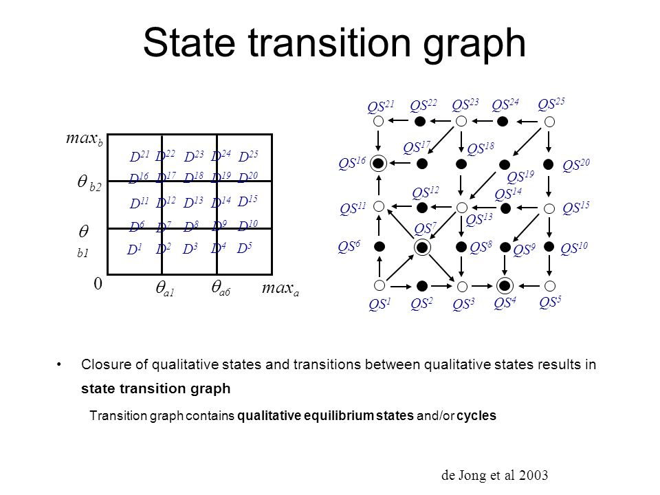 State transition graph Closure of qualitative states and transitions between qualitative states results in state transition graph Transition graph con