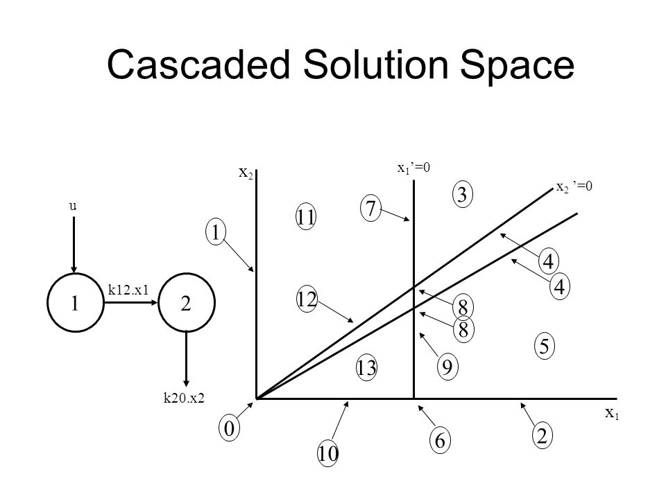 Cascaded Solution Space x 1 =0 x2x2 x1x1 x 2 =0 1 11 12 6 2 0 10 13 7 5 3 9 8 4 1 2 u k12.x1 k20.x2 8 4