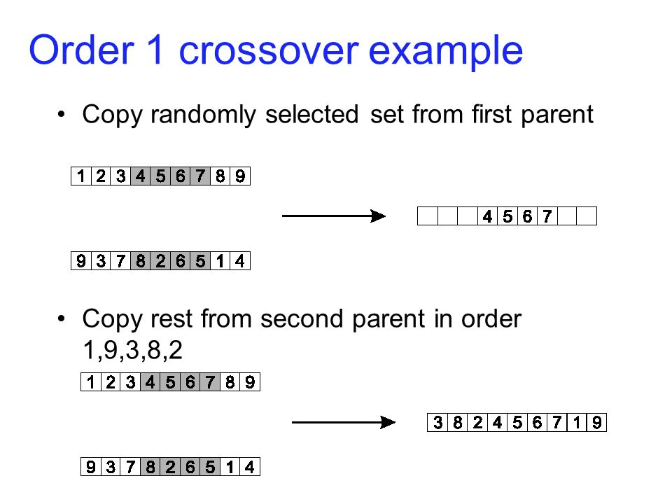 Order 1 crossover example Copy randomly selected set from first parent Copy rest from second parent in order 1,9,3,8,2