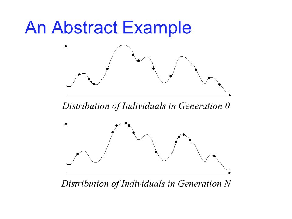 An Abstract Example Distribution of Individuals in Generation 0 Distribution of Individuals in Generation N