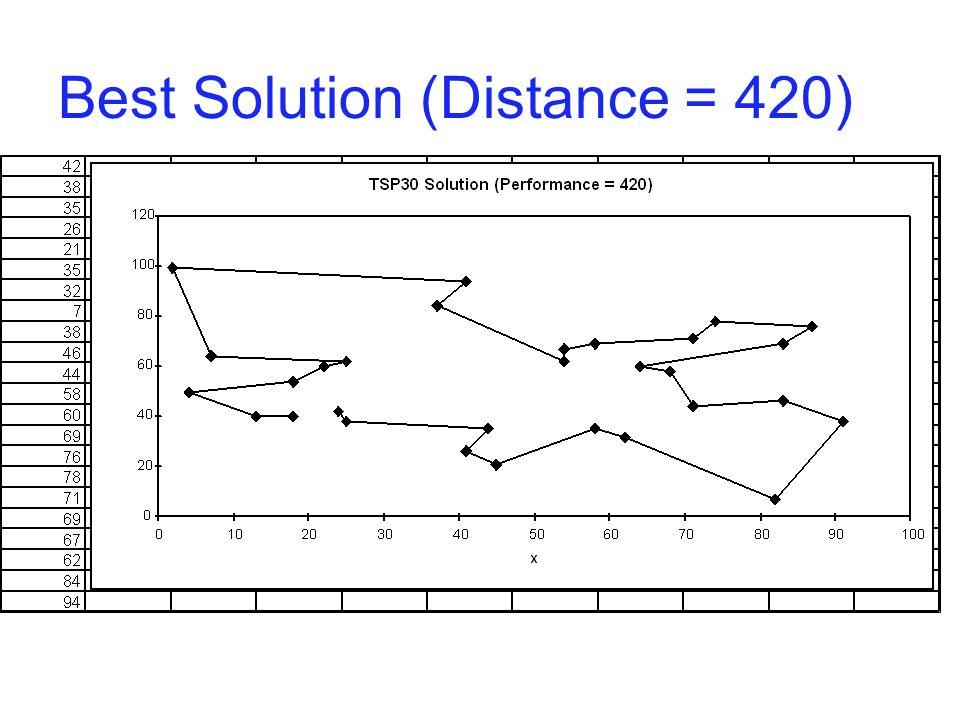 Best Solution (Distance = 420)