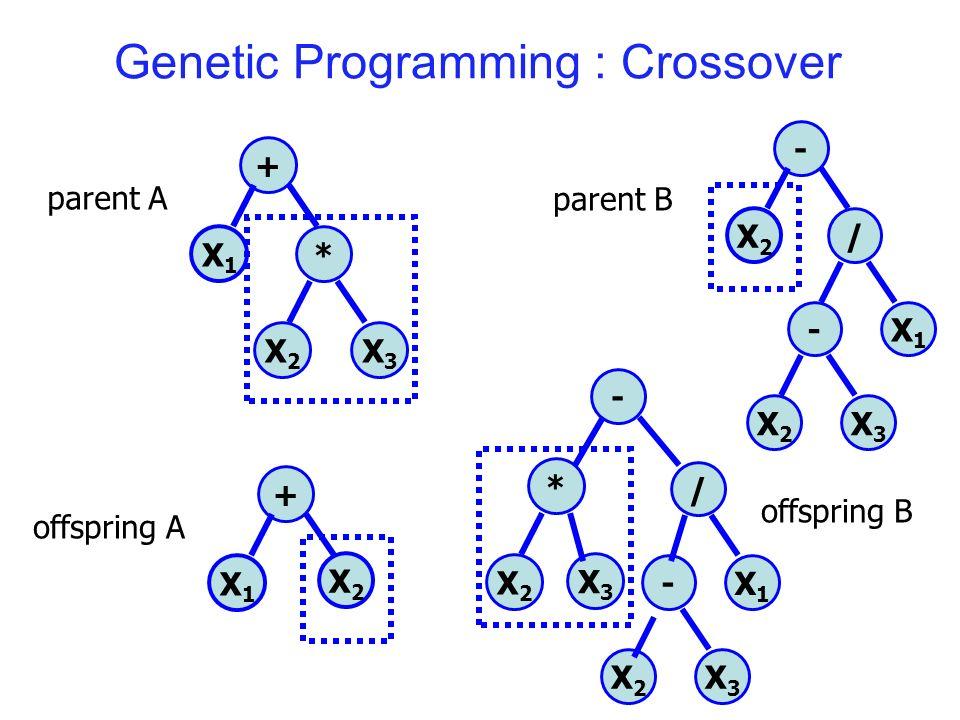Genetic Programming : Crossover + * X3X3 X2X2 X1X1 - / X1X1 - X2X2 X3X3 X2X2 parent A parent B + * X3X3 X2X2 X1X1 - / X1X1 - X2X2 X3X3 X2X2 offspring