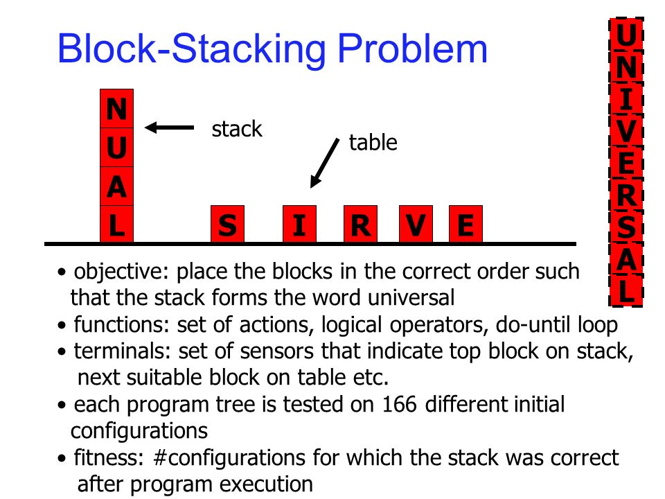 Block-Stacking Problem N U A LSIRVE R S A L N I V E U objective: place the blocks in the correct order such that the stack forms the word universal fu