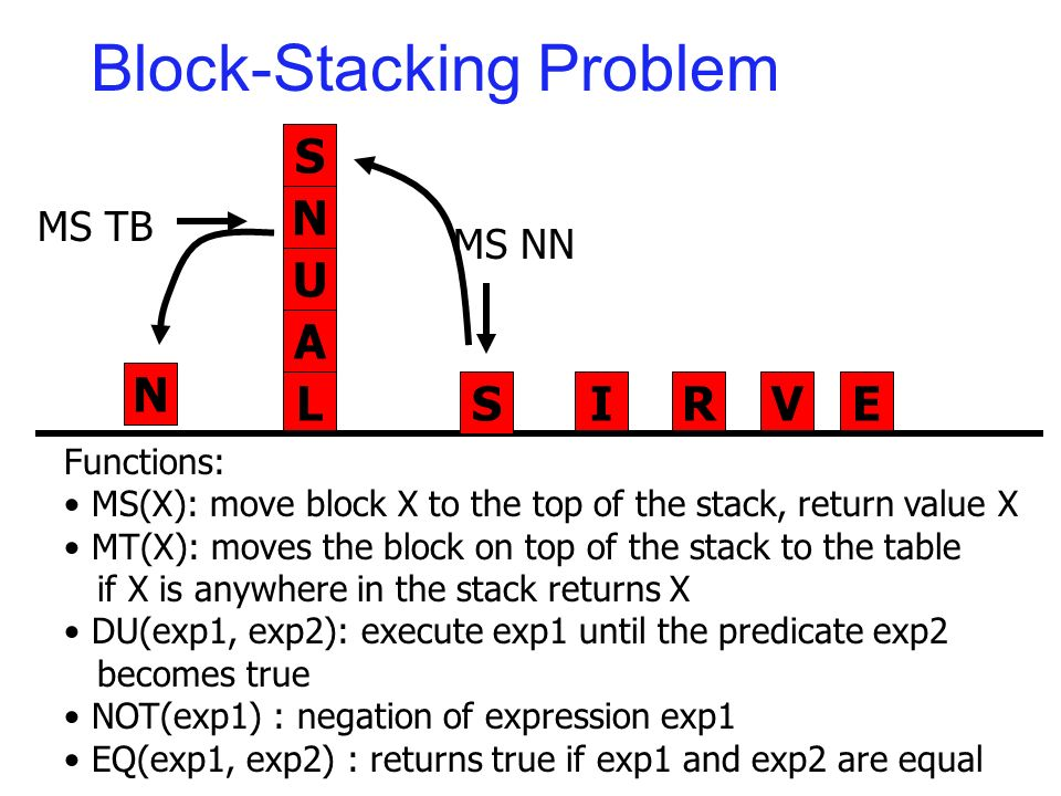 Block-Stacking Problem N U A LIRVES MS NN Functions: MS(X): move block X to the top of the stack, return value X MT(X): moves the block on top of the