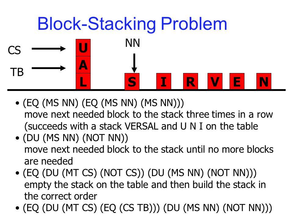 Block-Stacking Problem N U A LIRVES NN CS TB (EQ (MS NN) (EQ (MS NN) (MS NN))) move next needed block to the stack three times in a row (succeeds with