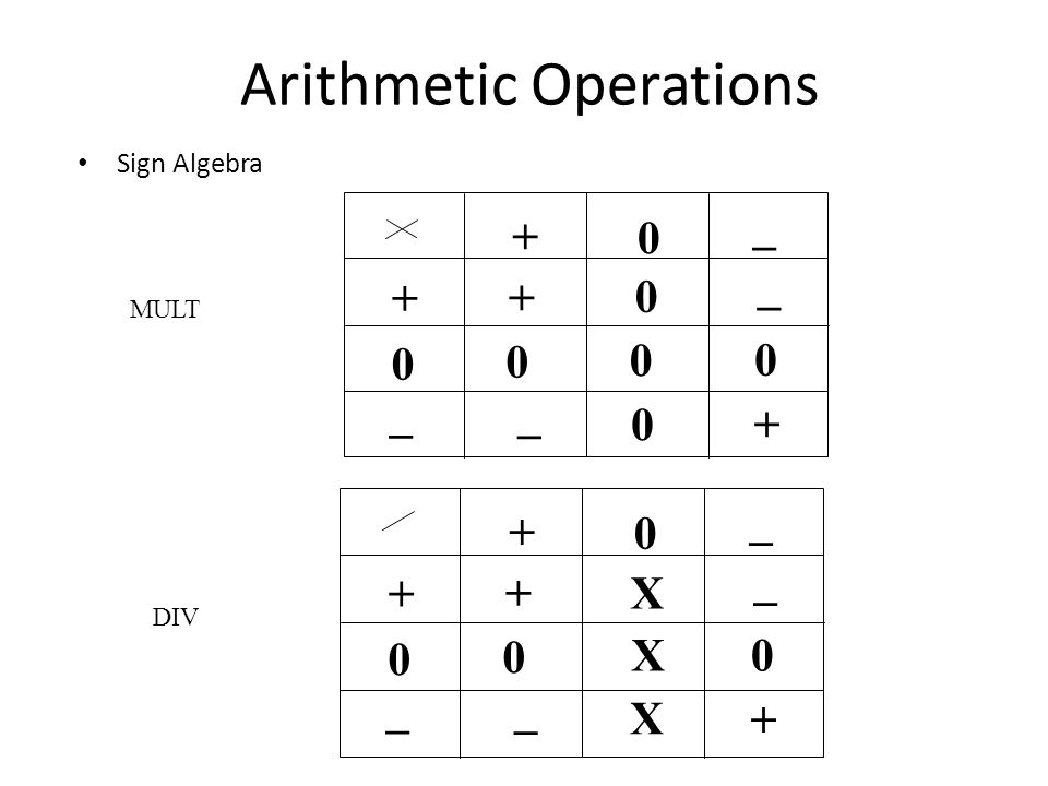 Arithmetic Operations Sign Algebra + 0 0 + _ _ MULT DIV + + _ _ 0 0 0 0 0 + 0 0 + _ _ + + _ _ 0 0 X X X