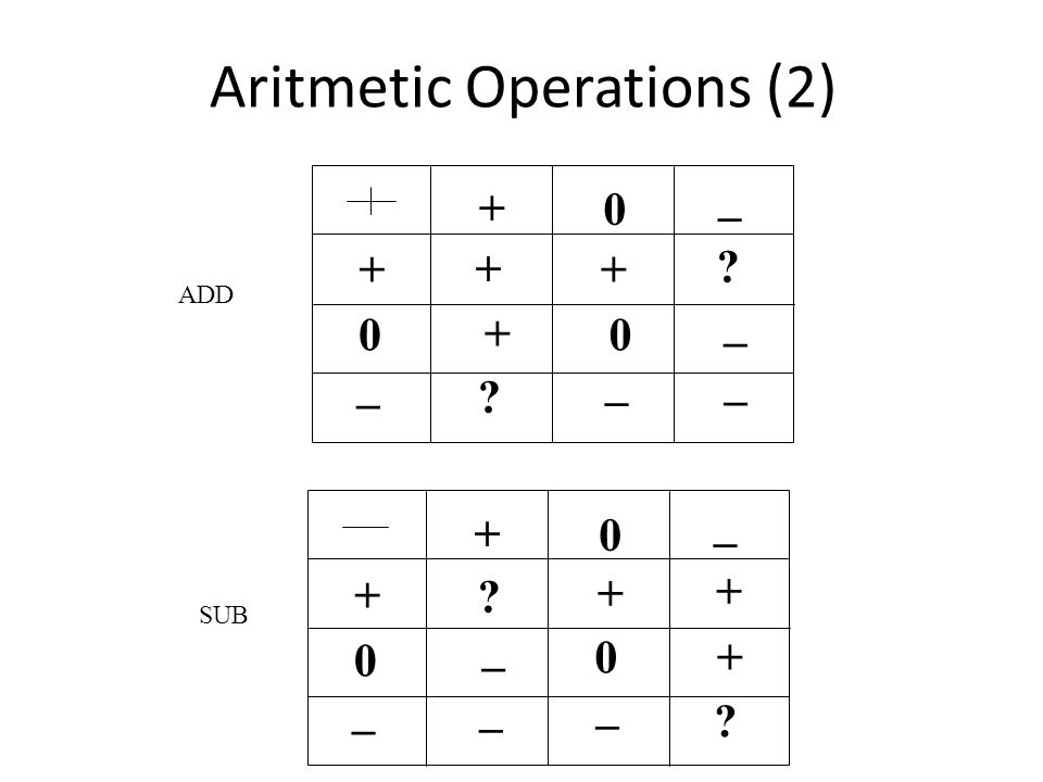 Aritmetic Operations (2) + 0 0 + _ _ + + 0 _ + 0 0 + _ _ + _ 0 + _ _ + + _ _ ADD SUB