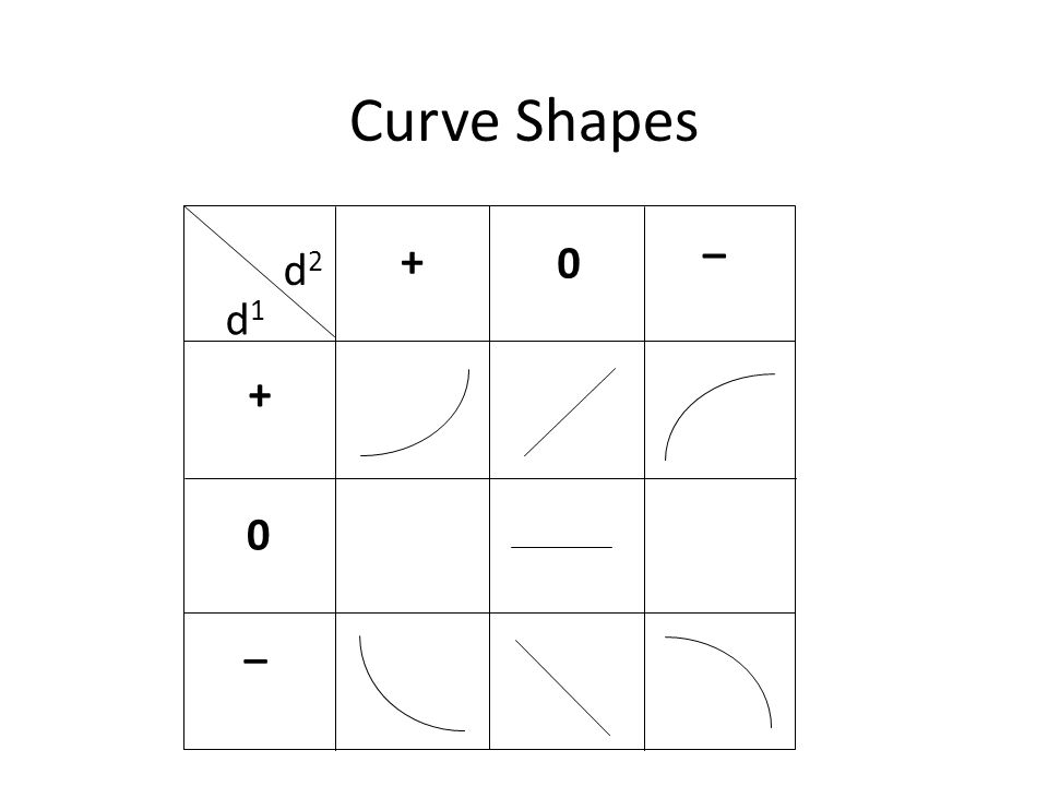 Curve Shapes + 0 0 + _ _ d1d1 d2d2
