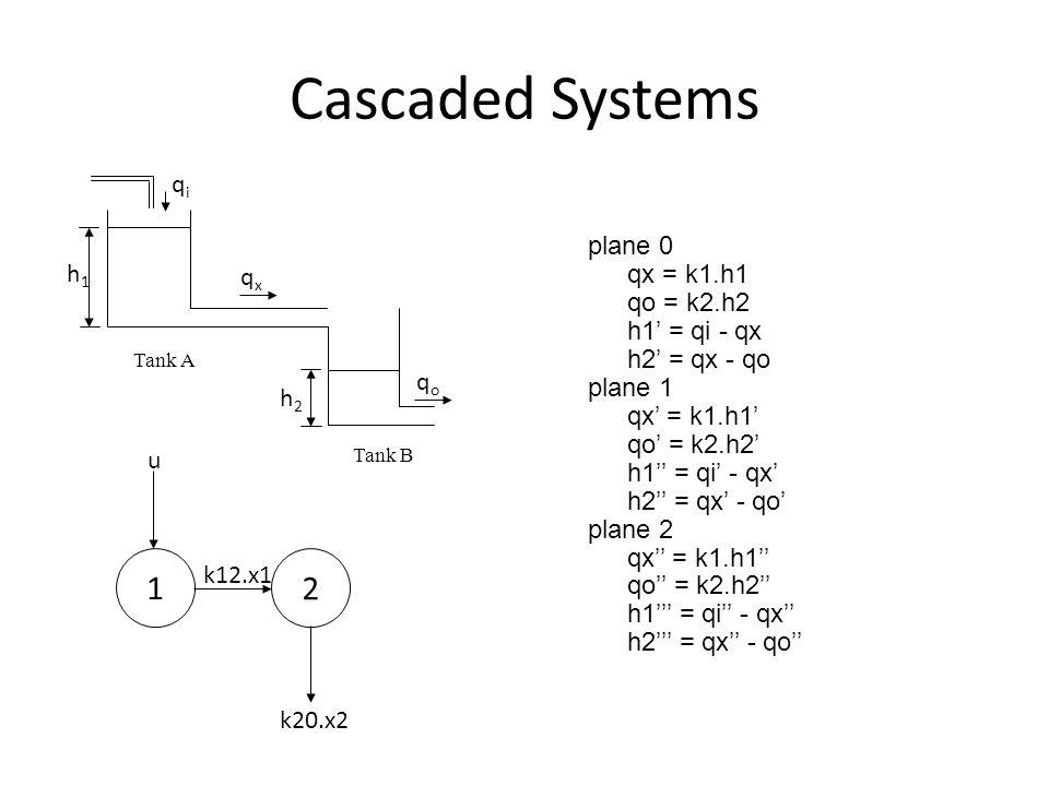 Cascaded Systems plane 0 qx = k1.h1 qo = k2.h2 h1 = qi - qx h2 = qx - qo plane 1 qx = k1.h1 qo = k2.h2 h1 = qi - qx h2 = qx - qo plane 2 qx = k1.h1 qo = k2.h2 h1 = qi - qx h2 = qx - qo Tank A Tank B 1 2 u k12.x1 k20.x2 h1h1 h2h2 qiqi qxqx qoqo