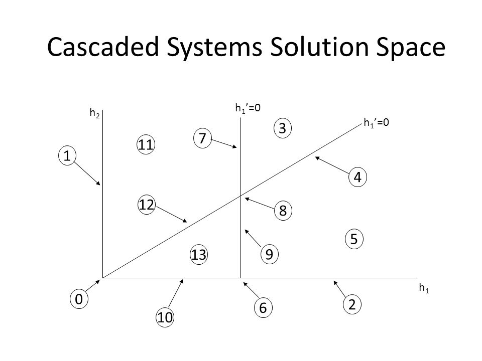 Cascaded Systems Solution Space h2h2 h1h1 h 1 =0 1 11 12 6 2 0 10 13 9 8 7 5 3 4