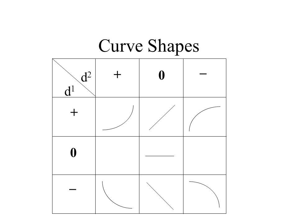 Curve Shapes _ _ d1d1 d2d2