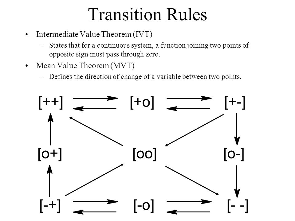 Transition Rules Intermediate Value Theorem (IVT) –States that for a continuous system, a function joining two points of opposite sign must pass through zero.