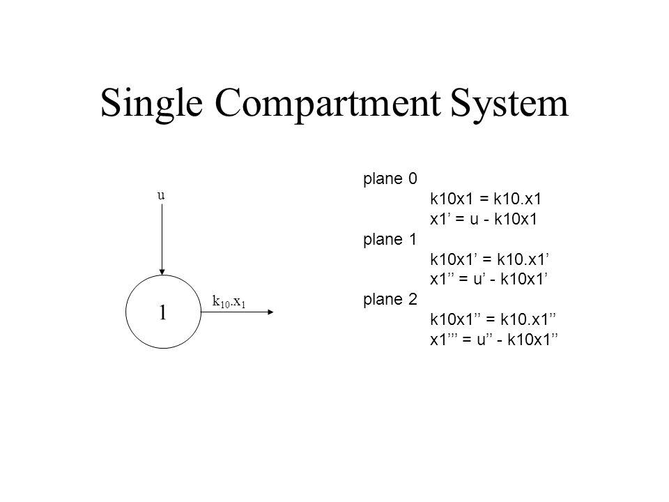 Single Compartment System plane 0 k10x1 = k10.x1 x1 = u - k10x1 plane 1 k10x1 = k10.x1 x1 = u - k10x1 plane 2 k10x1 = k10.x1 x1 = u - k10x1 1 u k 10.x