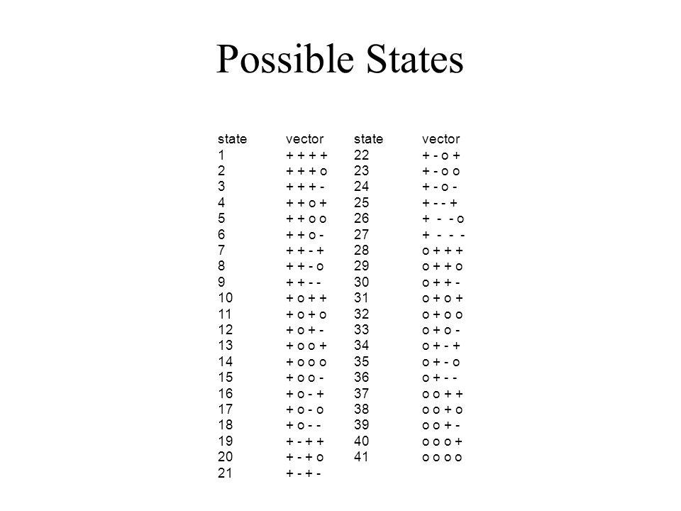 Possible States statevectorstatevector 1+ + + +22+ - o + 2+ + + o23+ - o o 3+ + + -24+ - o - 4+ + o +25+ - - + 5+ + o o26+ - - o 6+ + o -27+ - - - 7+ + - +28o + + + 8+ + - o29o + + o 9+ + - -30o + + - 10+ o + +31o + o + 11+ o + o32o + o o 12+ o + -33o + o - 13+ o o +34o + - + 14+ o o o35o + - o 15+ o o -36o + - - 16+ o - +37o o + + 17+ o - o38o o + o 18+ o - -39o o + - 19+ - + +40o o o + 20+ - + o41o o o o 21+ - + -