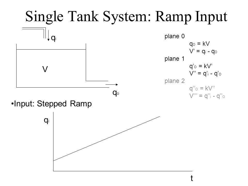 Single Tank System: Ramp Input V qiqi qoqo t qiqi Input: Stepped Ramp plane 0 q O = kV V = q i - q O plane 1 q O = kV V = q i - q O plane 2 q O = kV V