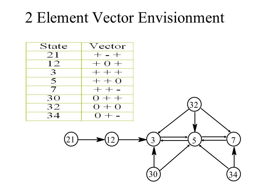 2 Element Vector Envisionment 21 12 3 30 5 32 7 34