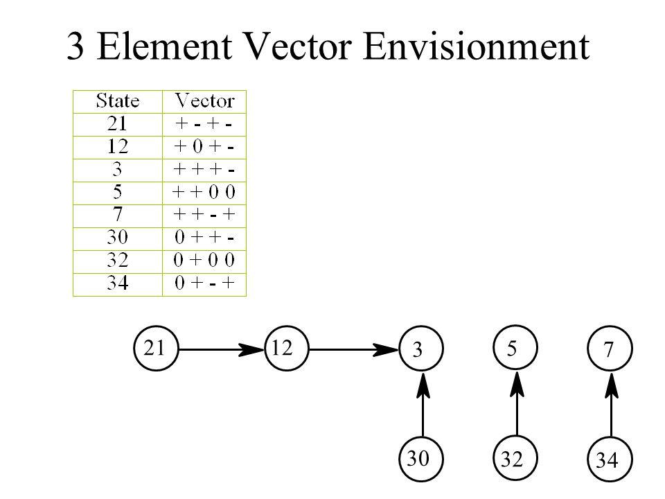 3 Element Vector Envisionment 2112 3 30 5 32 7 34