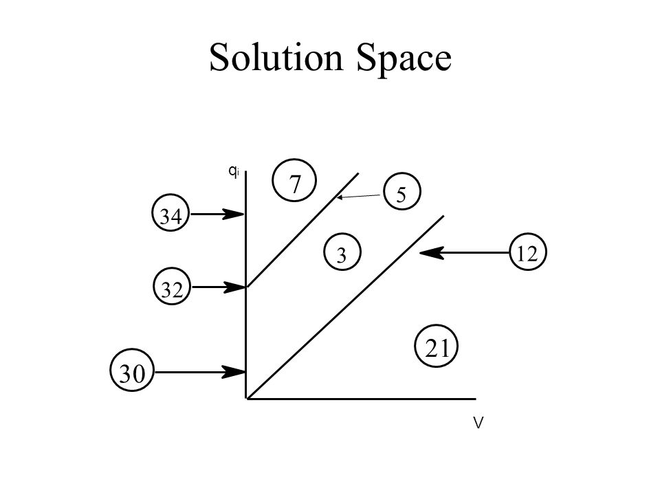 Solution Space V qiqi