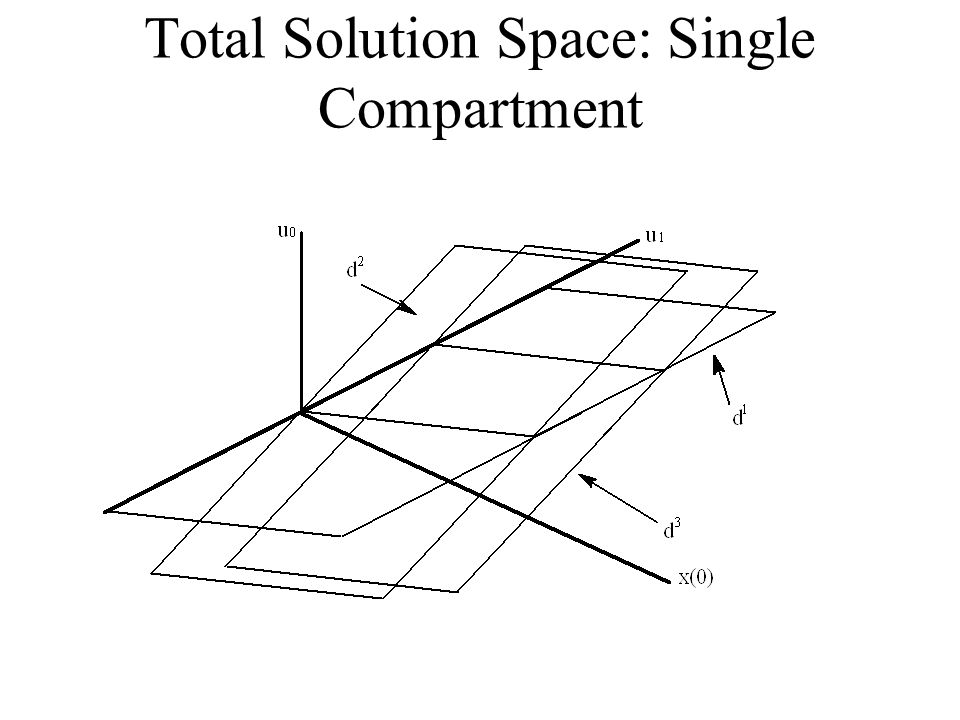 Total Solution Space: Single Compartment