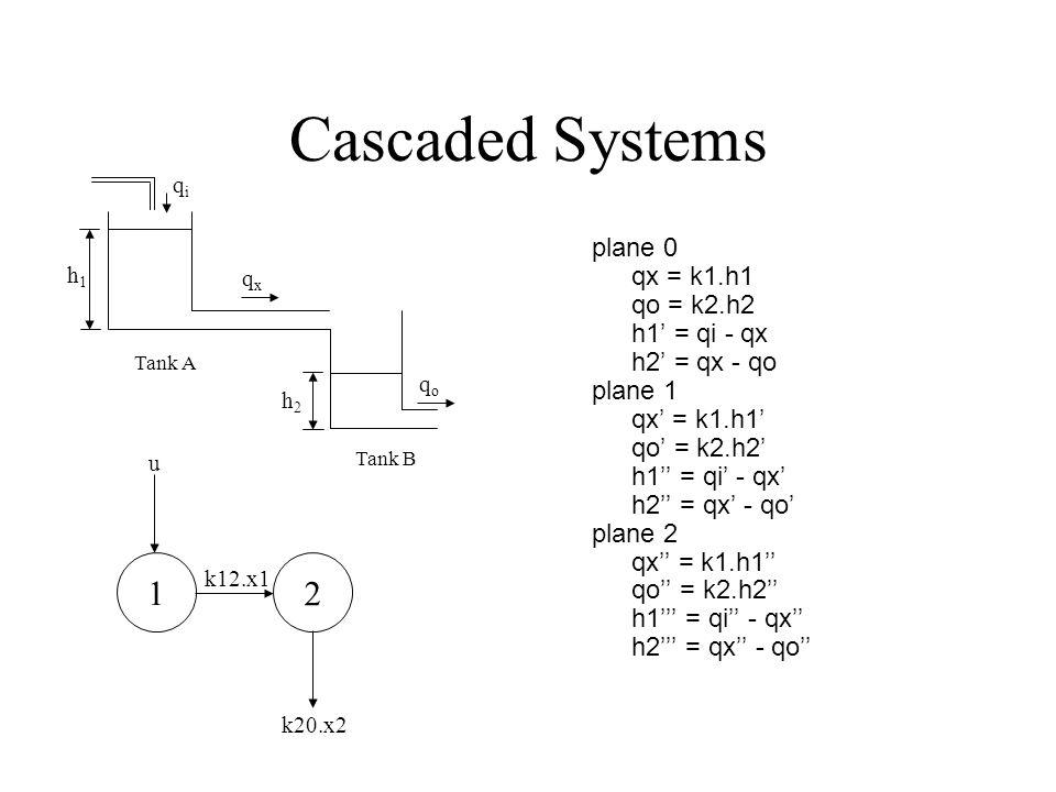 Cascaded Systems plane 0 qx = k1.h1 qo = k2.h2 h1 = qi - qx h2 = qx - qo plane 1 qx = k1.h1 qo = k2.h2 h1 = qi - qx h2 = qx - qo plane 2 qx = k1.h1 qo