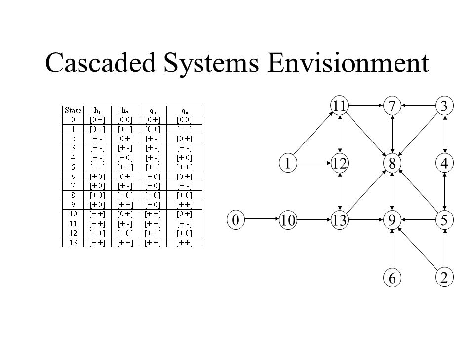 Cascaded Systems Envisionment