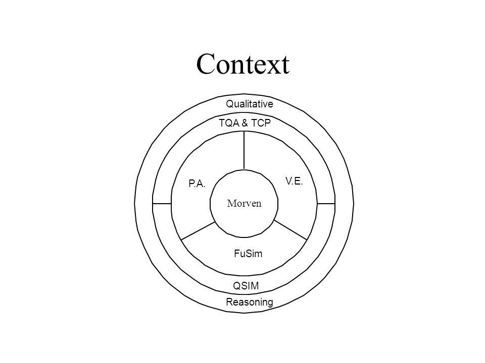 Context Predictive Algorithm Vector Envisionment FuSim Qualitative Reasoning P.A. V.E. QSIM TQA & TCP Morven