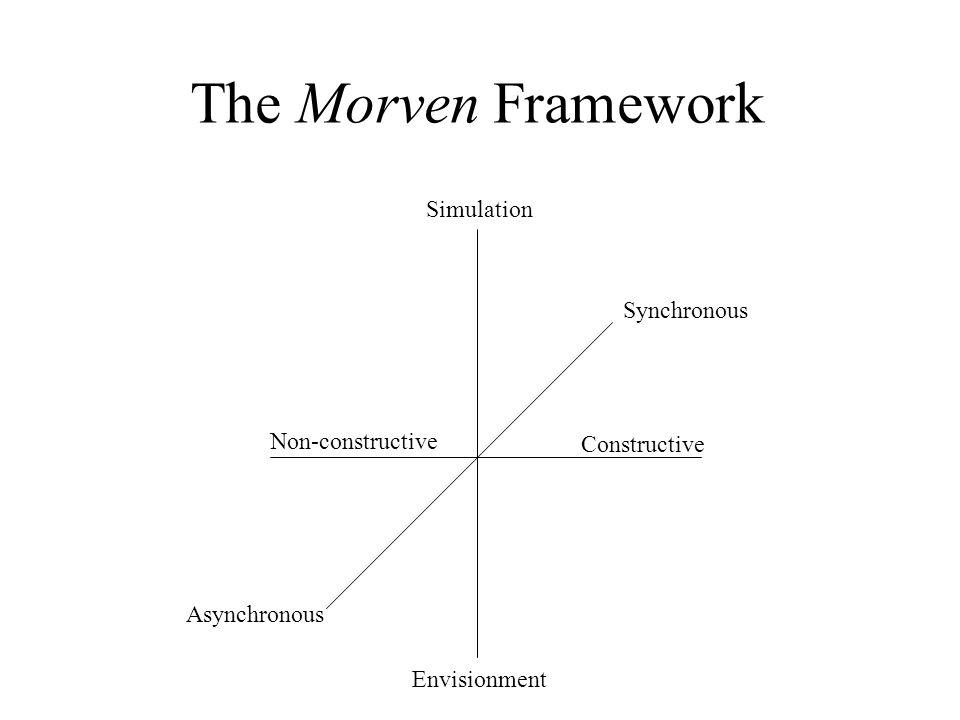 The Morven Framework Constructive Non-constructive Simulation Envisionment Synchronous Asynchronous