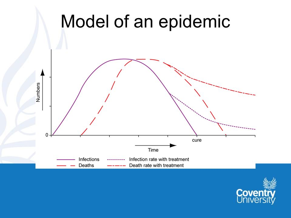 Model of an epidemic