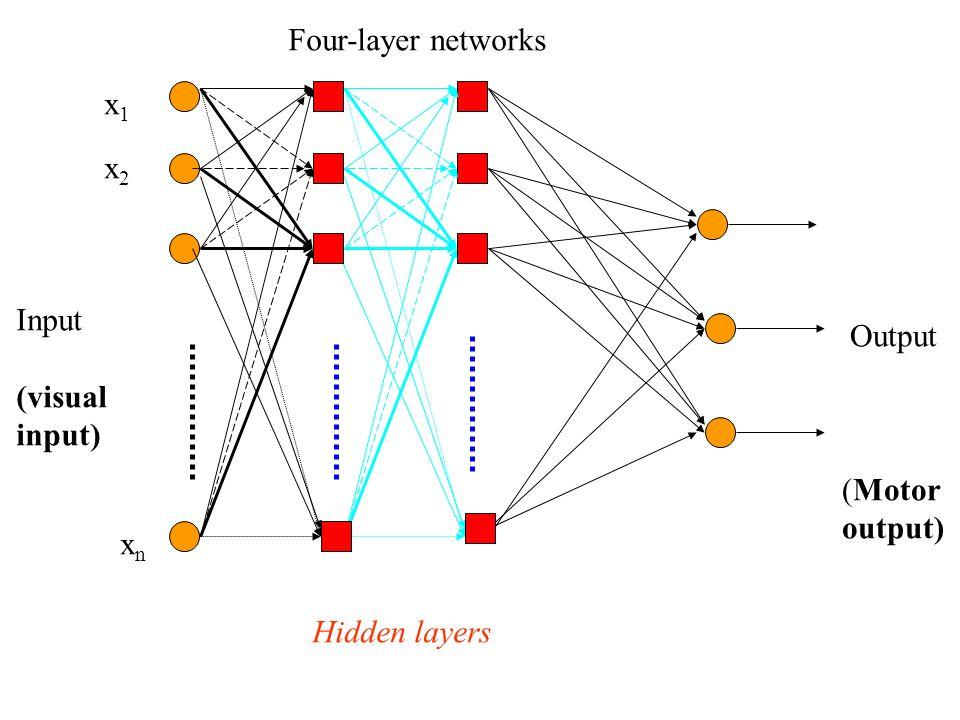 xnxn x1x1 x2x2 Input (visual input) Output (Motor output) Four-layer networks Hidden layers