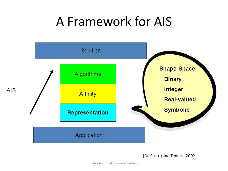 CBA - Artificial Immune Systems A Framework for AIS Algorithms Affinity Representation Application Solution AIS Shape-Space Binary Integer Real-valued Symbolic [De Castro and Timmis, 2002]