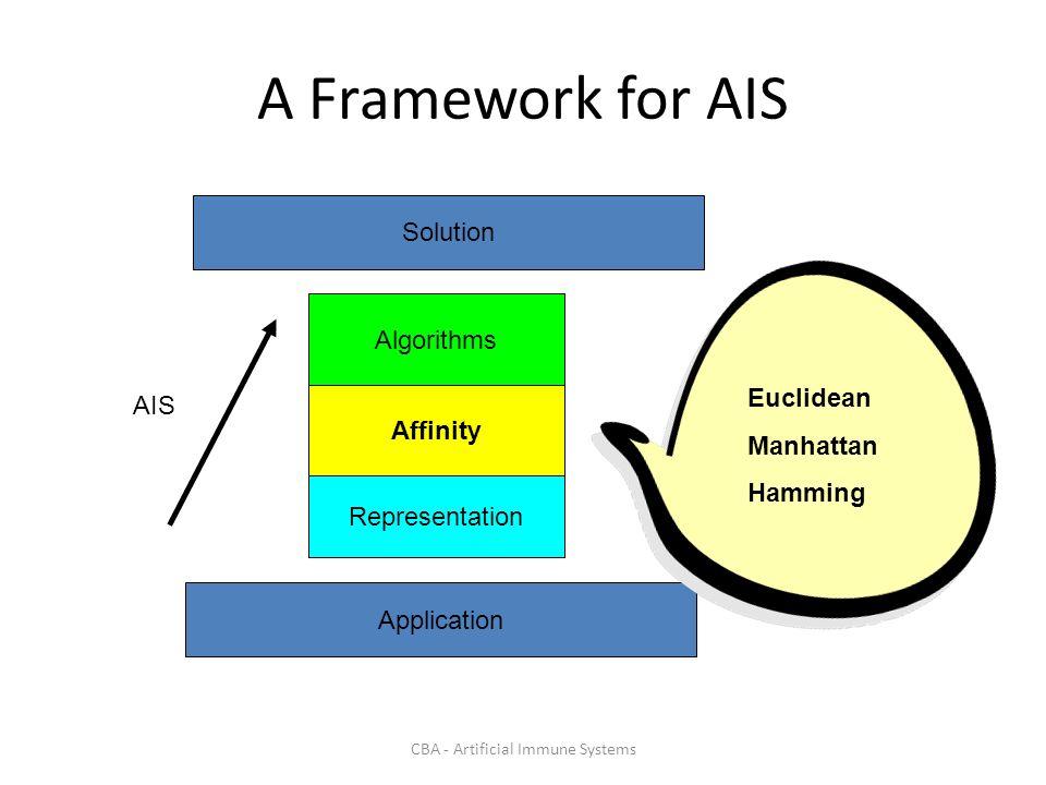CBA - Artificial Immune Systems A Framework for AIS Algorithms Affinity Representation Application Solution AIS Euclidean Manhattan Hamming
