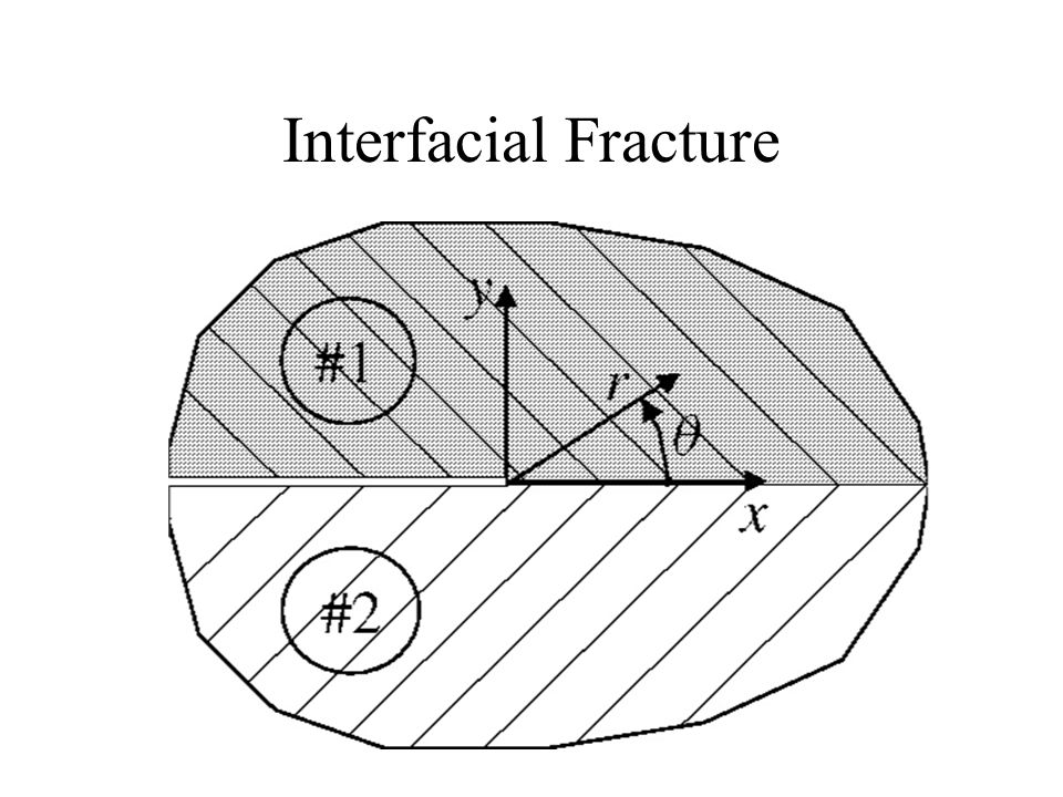 Interfacial Fracture