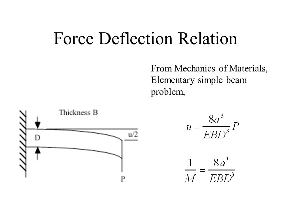 Force Deflection Relation From Mechanics of Materials, Elementary simple beam problem,