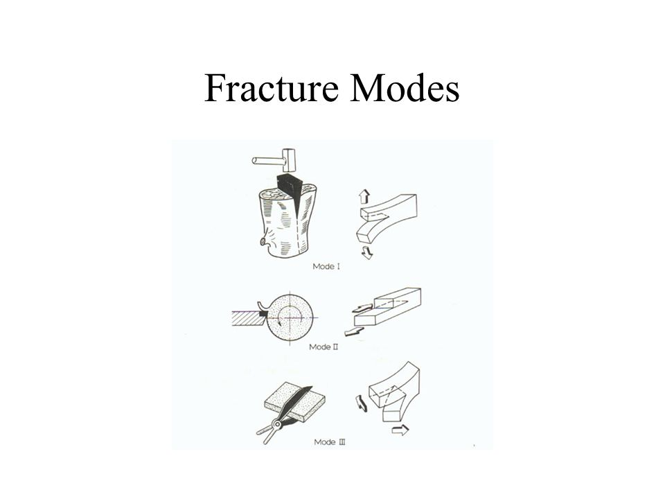 Fracture Modes
