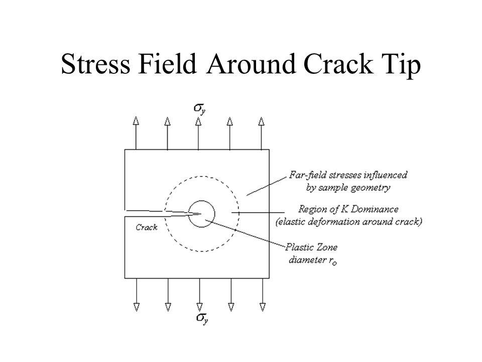 Stress Field Around Crack Tip