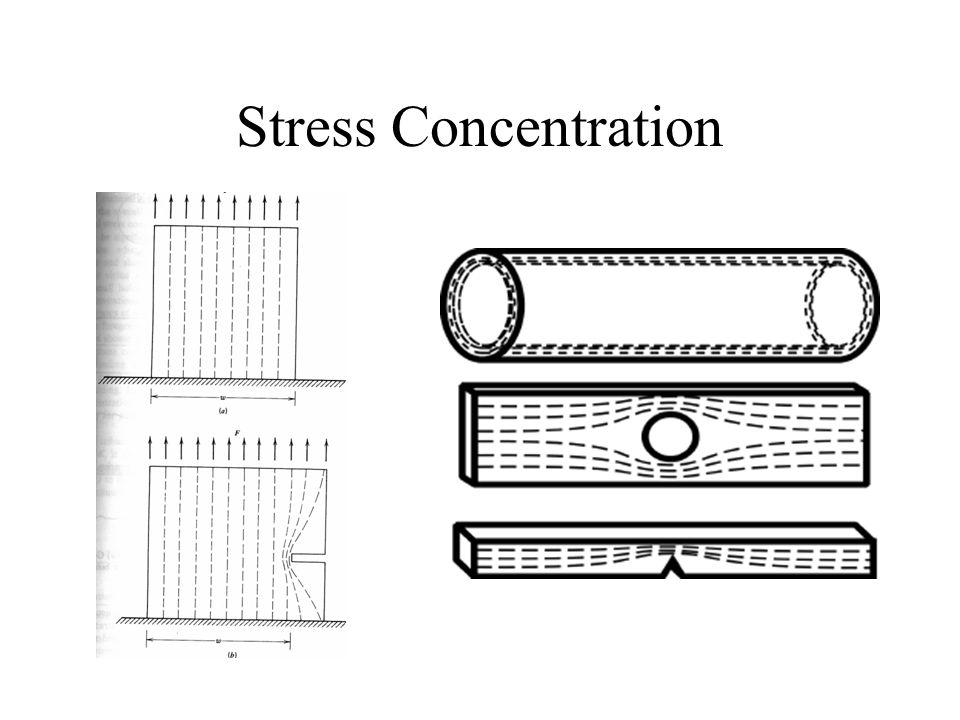 Stress Concentration