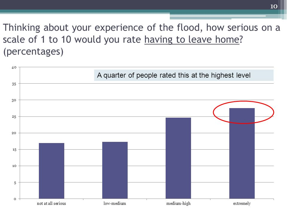 Thinking about your experience of the flood, how serious on a scale of 1 to 10 would you rate having to leave home? (percentages) A quarter of people