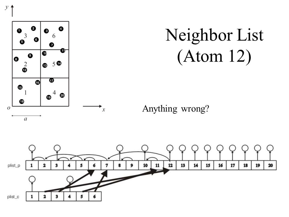 Neighbor List (Atom 12) Anything wrong