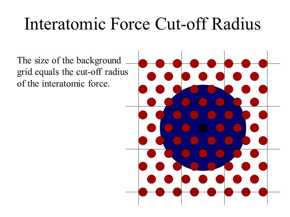 Interatomic Force Cut-off Radius The size of the background grid equals the cut-off radius of the interatomic force.
