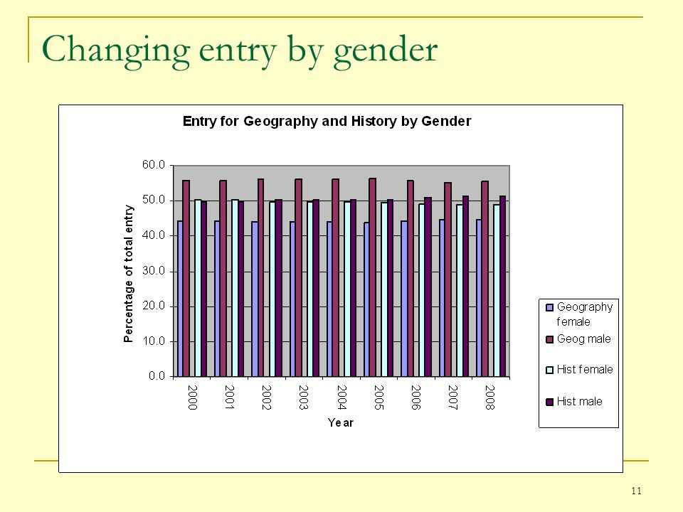 Changing entry by gender 11