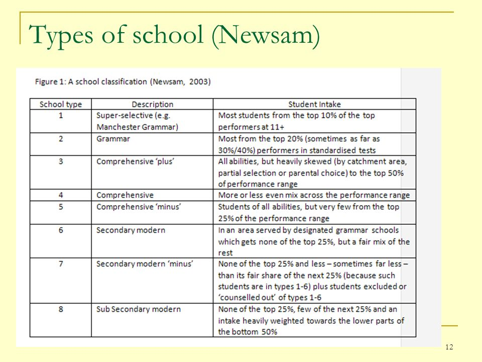 Types of school (Newsam) 12