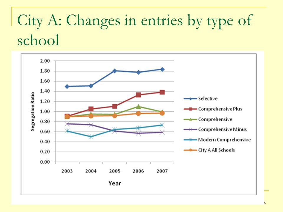 City A: Changes in entries by type of school 16