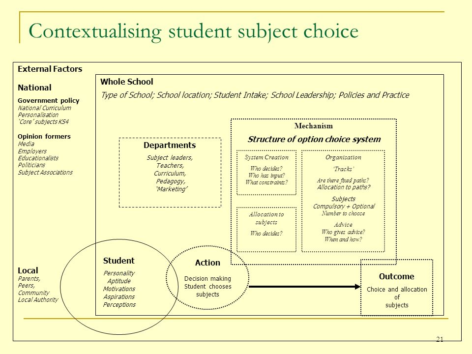21 Contextualising student subject choice External Factors National Government policy National Curriculum Personalisation Core subjects KS4 Opinion formers Media Employers Educationalists Politicians Subject Associations Local Parents, Peers, Community Local Authority Whole School Type of School; School location; Student Intake; School Leadership; Policies and Practice Departments Subject leaders, Teachers, Curriculum, Pedagogy, Marketing Mechanism Structure of option choice system Organisation Tracks Are there fixed paths.