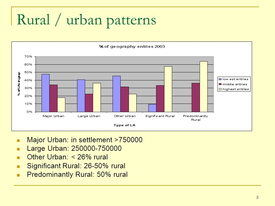 8 Rural / urban patterns Major Urban: in settlement >750000 Large Urban: 250000-750000 Other Urban: < 26% rural Significant Rural: 26-50% rural Predominantly Rural: 50% rural