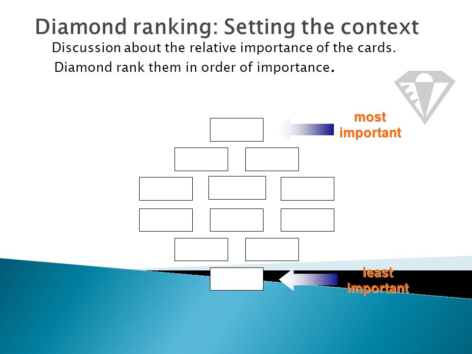 Diamond ranking: Setting the context Discussion about the relative importance of the cards.